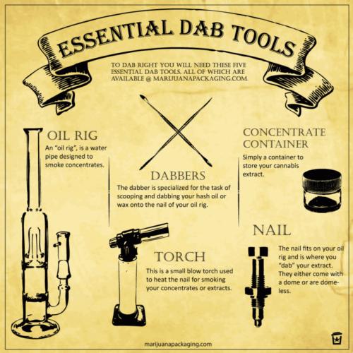 dabbing tools graphic